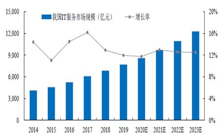 2021年IT架構產品及服務項目市場報告(圖2)