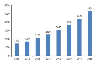 我國醫用耗材行業市場報告(圖1)
